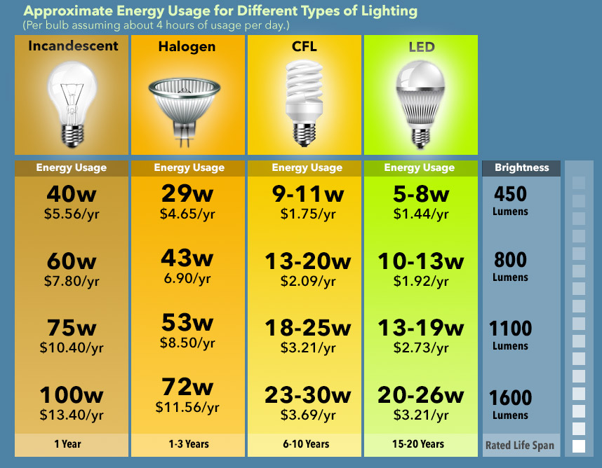 Energy Efficiency by Bulb Type
